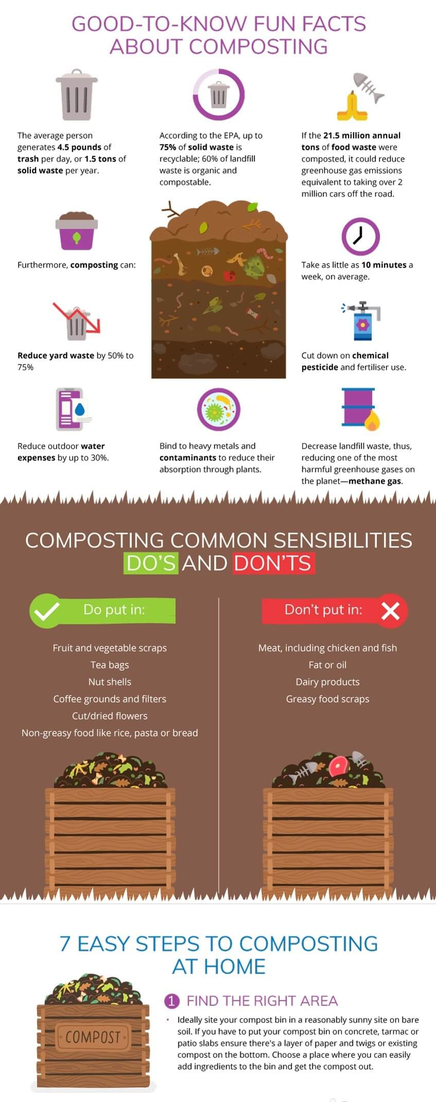 composting infographic part two