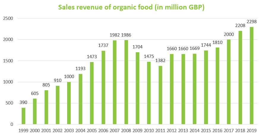Organic graph