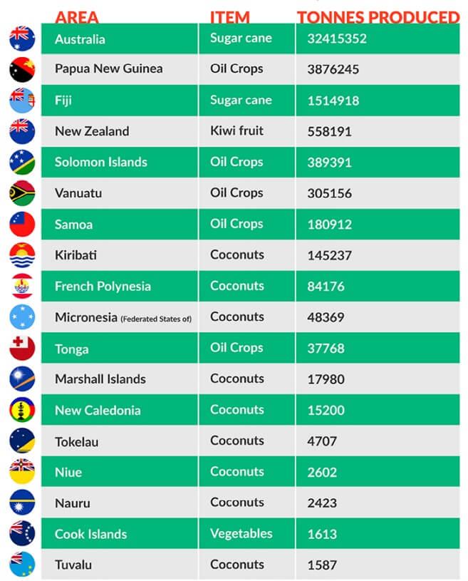 Oceania table