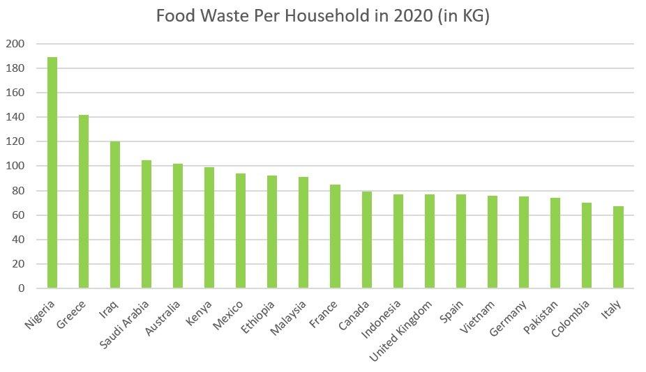 UK food waste